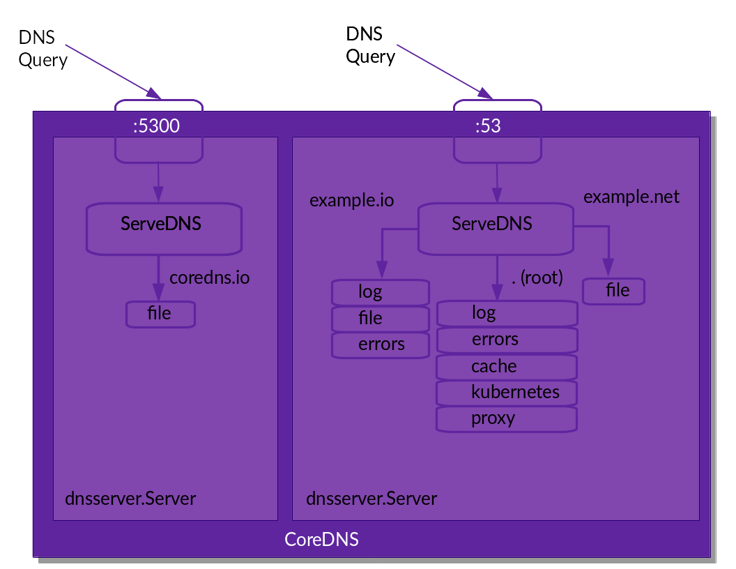 CoreDNS: Zones, plugins and query routing