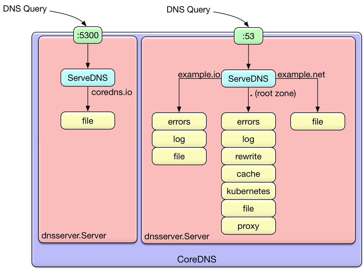 How Queries Are Processed in CoreDNS